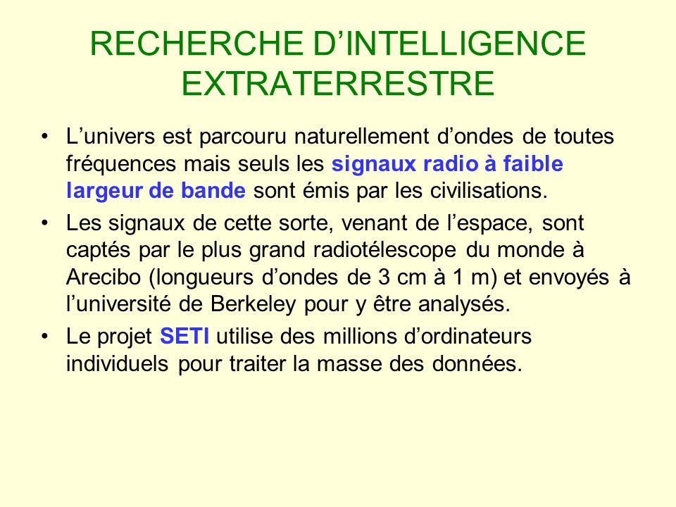 RECHERCHE D'INTELLIGENCE EXTRATERRESTRE