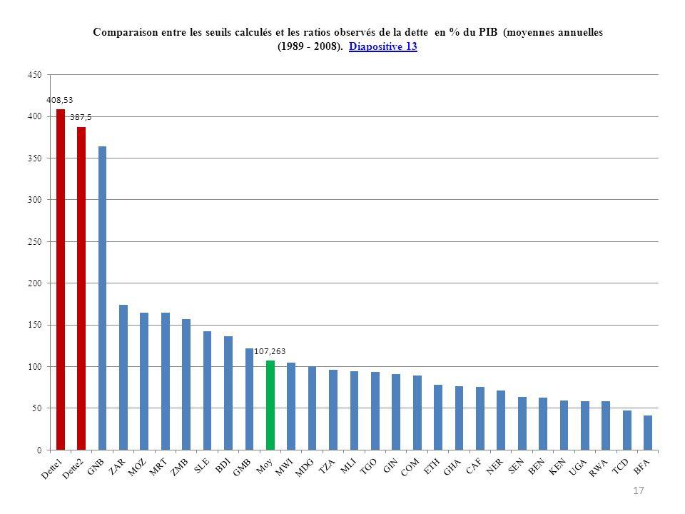 Comparaison entre les seuils calculés et les ratios observés de la dette en % du PIB (moyennes annuelles (1989 - 2008).