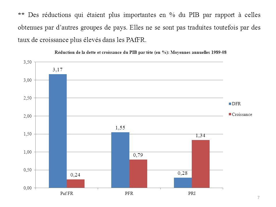 ** Des réductions qui étaient plus importantes en % du PIB par rapport à celles obtenues par d'autres groupes de pays.