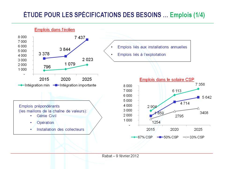 ÉTUDE POUR LES SPÉCIFICATIONS DES BESOINS … Emplois (1/4)