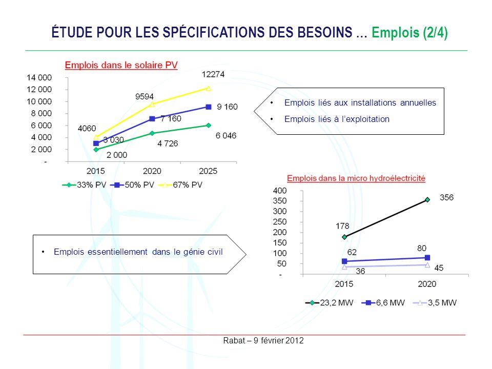 ÉTUDE POUR LES SPÉCIFICATIONS DES BESOINS … Emplois (2/4)