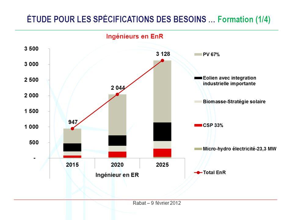 ÉTUDE POUR LES SPÉCIFICATIONS DES BESOINS … Formation (1/4)