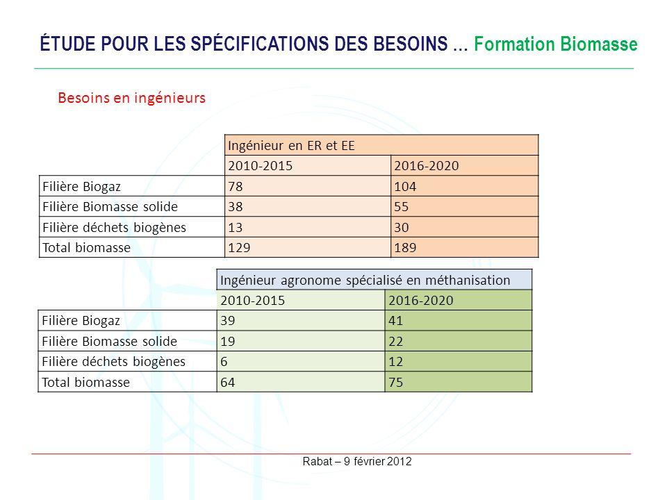 ÉTUDE POUR LES SPÉCIFICATIONS DES BESOINS … Formation Biomasse