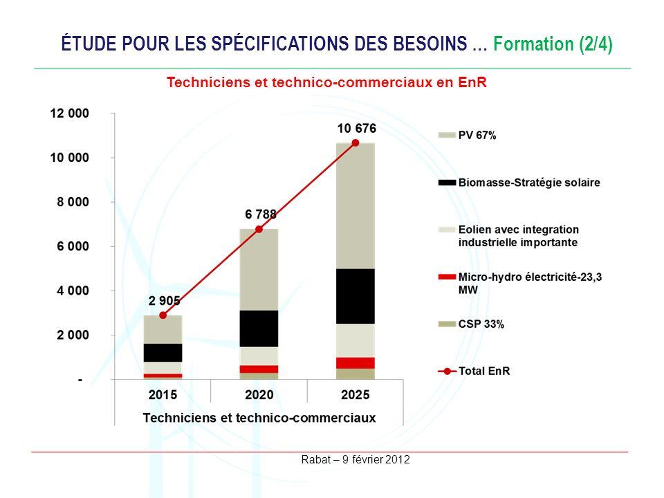 ÉTUDE POUR LES SPÉCIFICATIONS DES BESOINS … Formation (2/4)