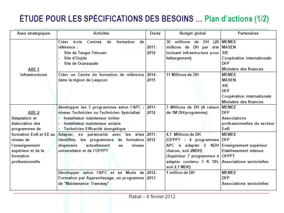 ÉTUDE POUR LES SPÉCIFICATIONS DES BESOINS … Plan d'actions (1/2)