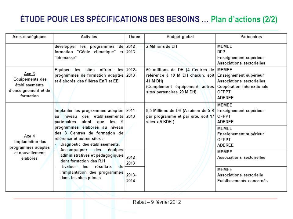 ÉTUDE POUR LES SPÉCIFICATIONS DES BESOINS … Plan d'actions (2/2)