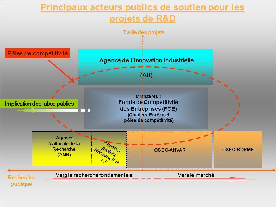 Principaux acteurs publics de soutien pour les projets de R&D