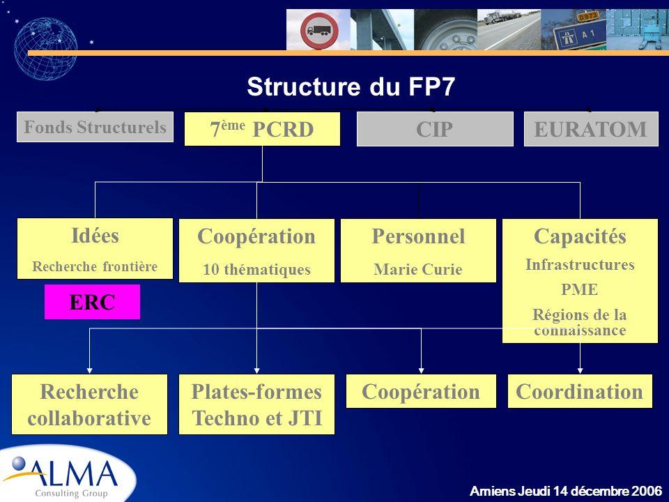 Structure du FP7 7ème PCRD CIP EURATOM Idées Coopération Personnel