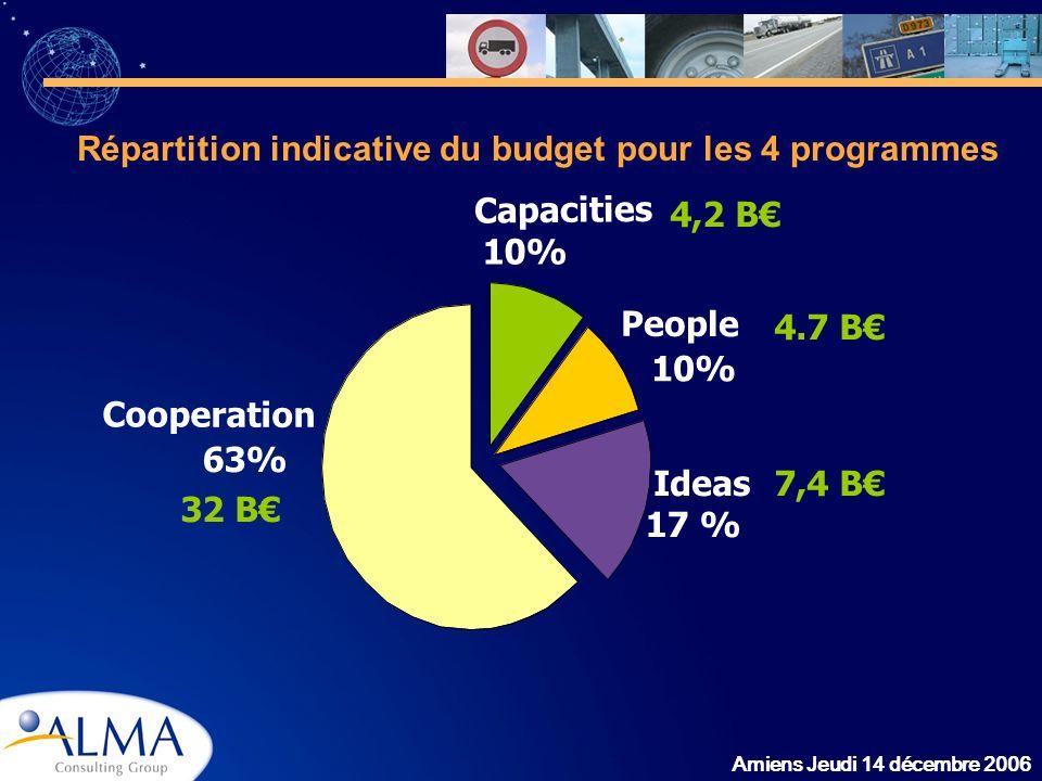 Répartition indicative du budget pour les 4 programmes