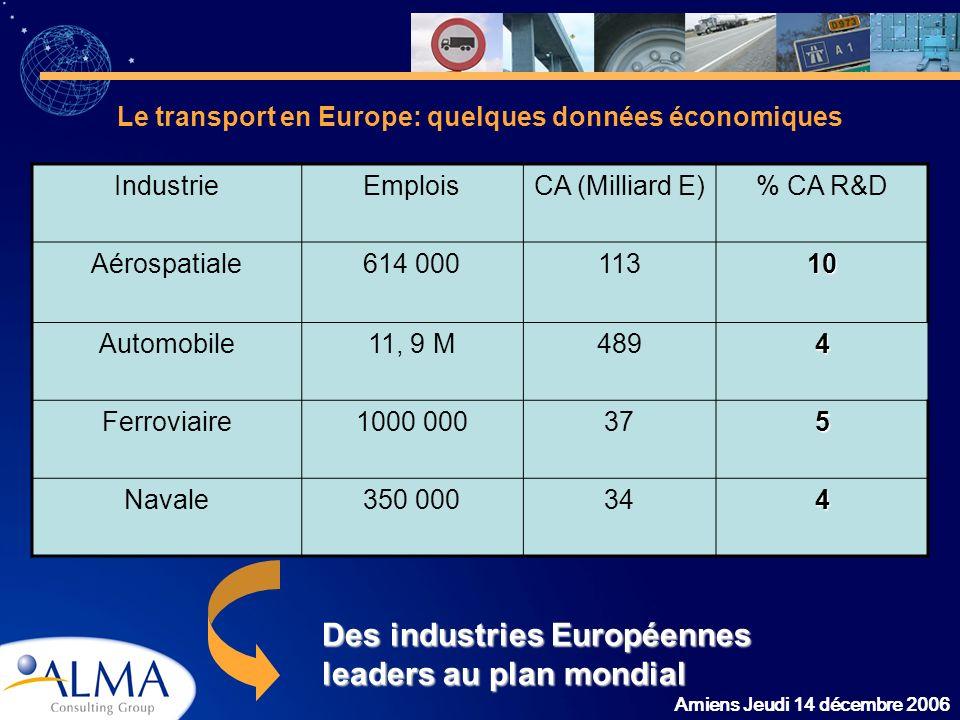 Le transport en Europe: quelques données économiques