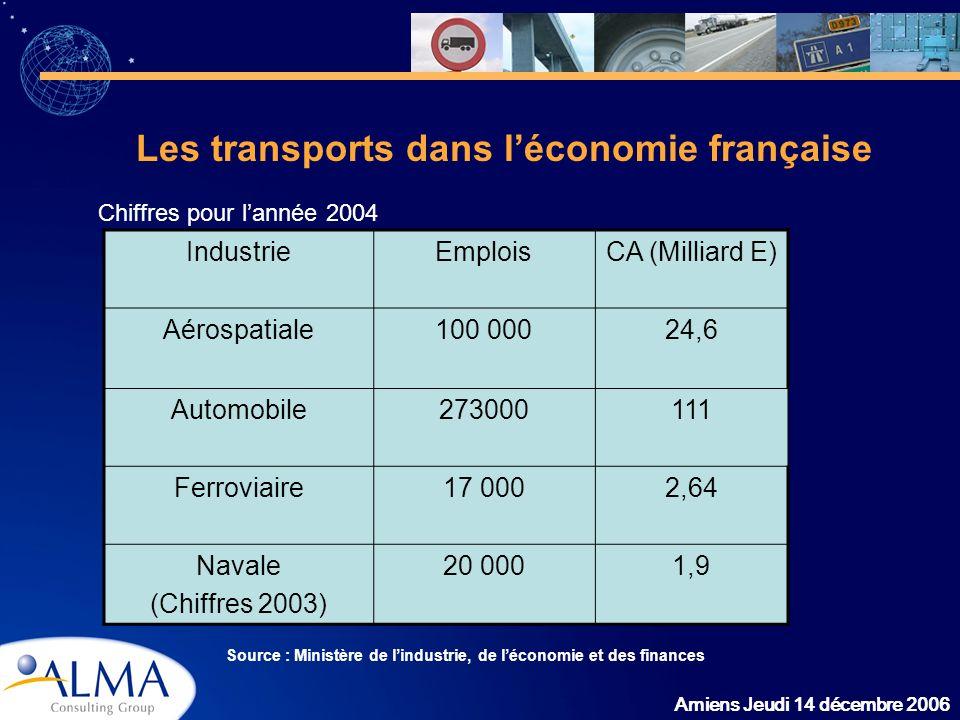 Les transports dans l'économie française