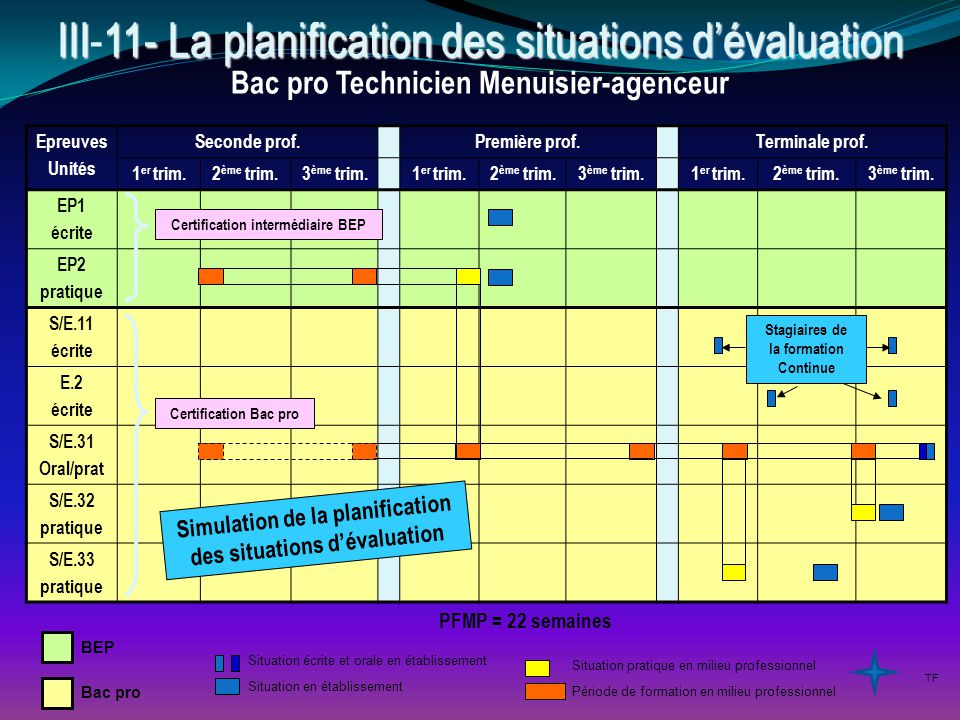 III-11- La planification des situations d'évaluation