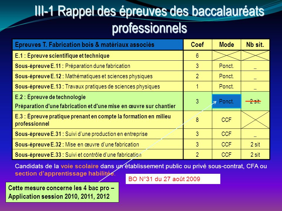 III-1 Rappel des épreuves des baccalauréats professionnels