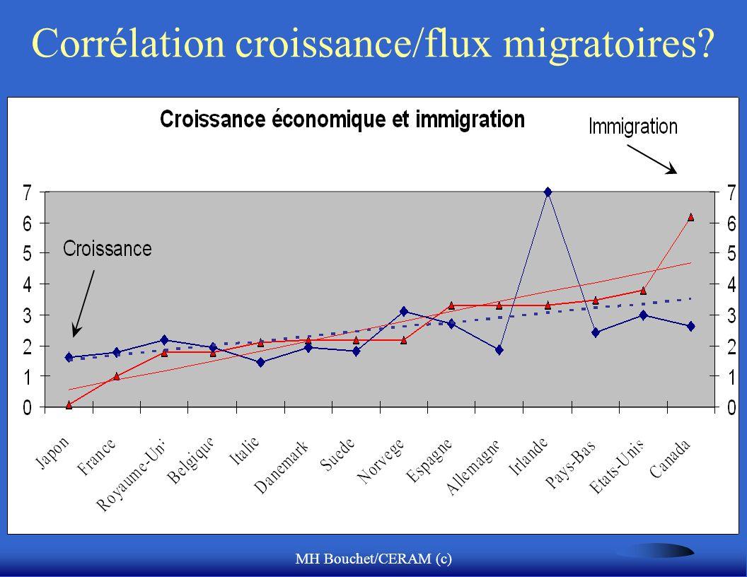 Corrélation croissance/flux migratoires
