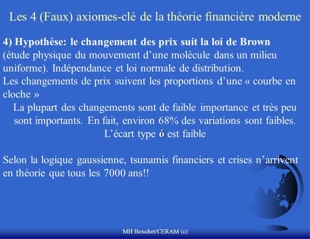 Les 4 (Faux) axiomes-clé de la théorie financière moderne