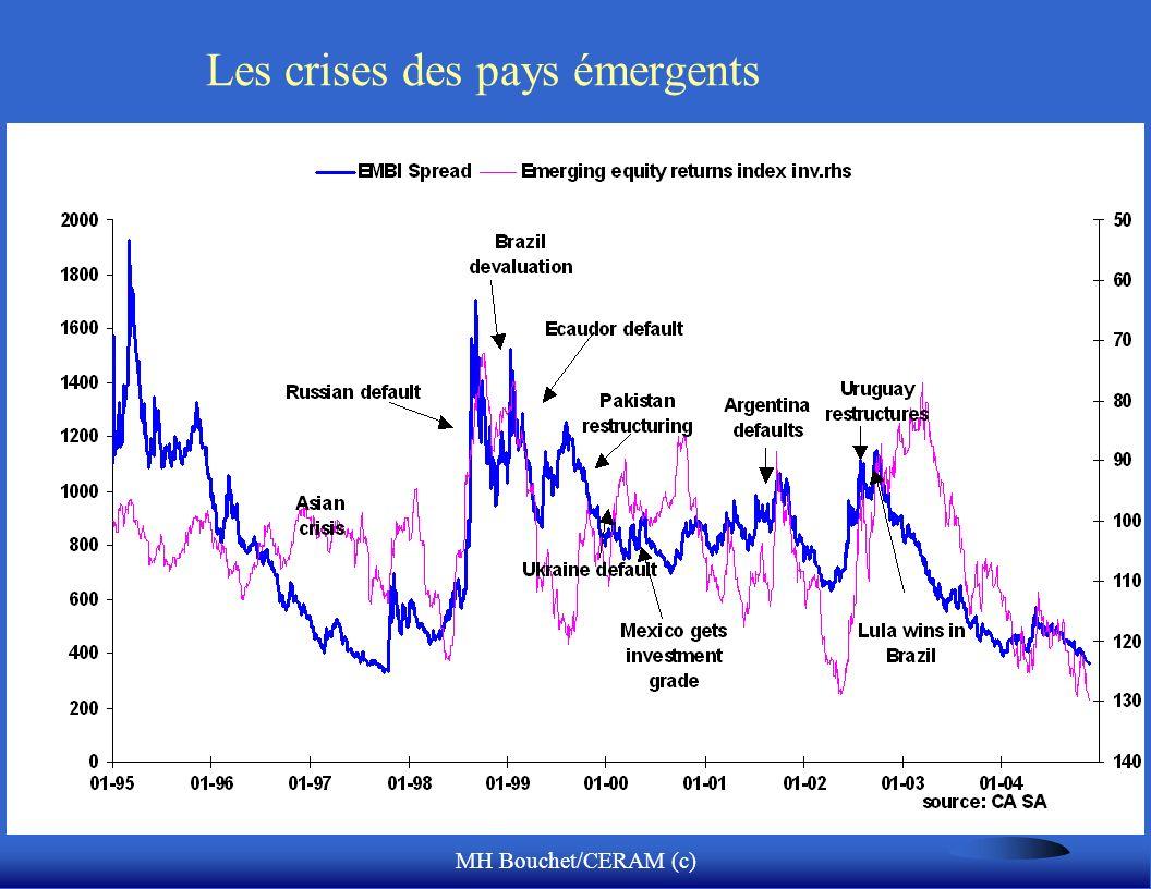 Les crises des pays émergents