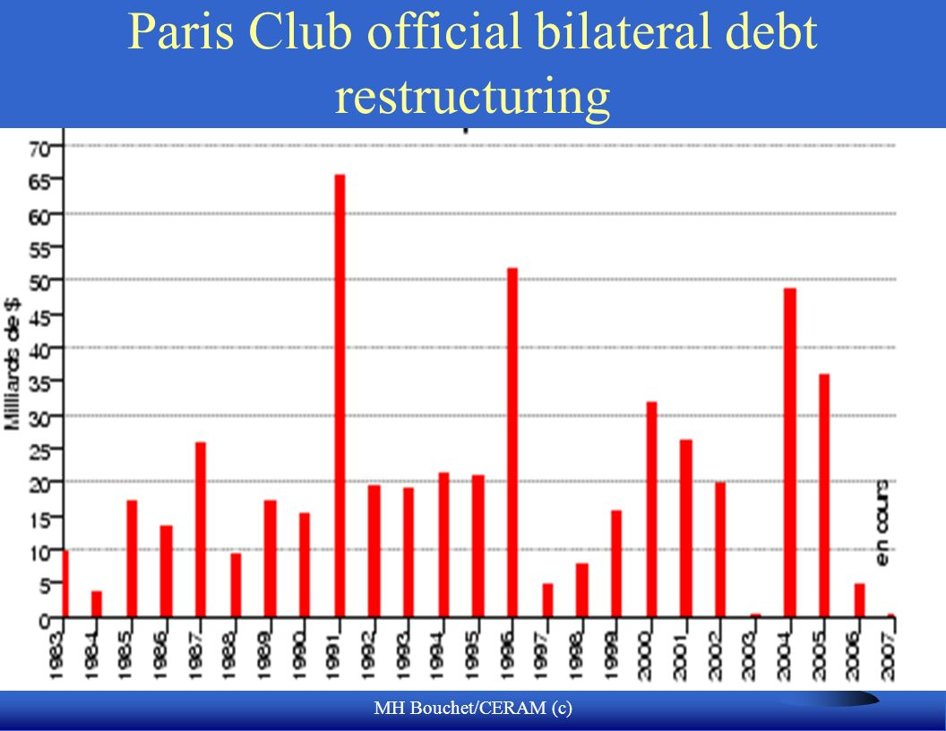 Paris Club official bilateral debt restructuring