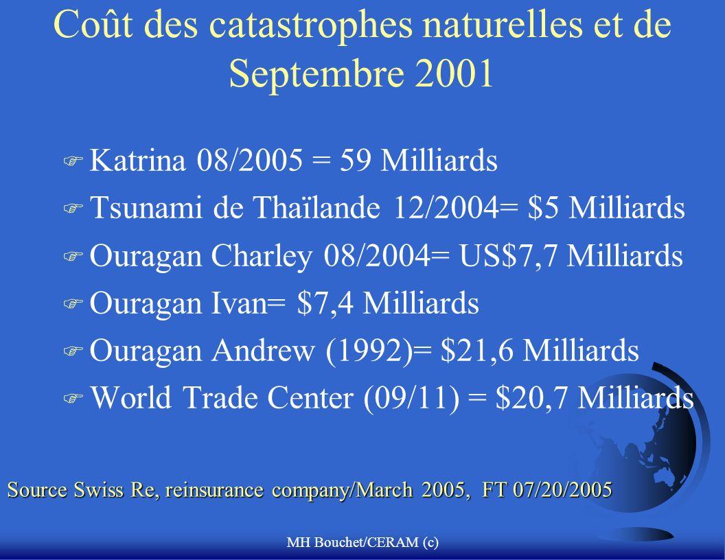 Coût des catastrophes naturelles et de Septembre 2001