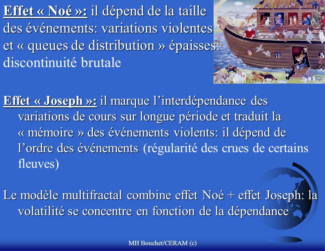 Effet « Noé »: il dépend de la taille des événements: variations violentes et « queues de distribution » épaisses: discontinuité brutale