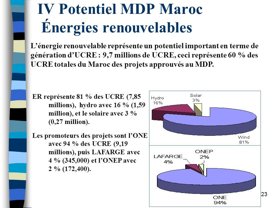 IV Potentiel MDP Maroc Énergies renouvelables