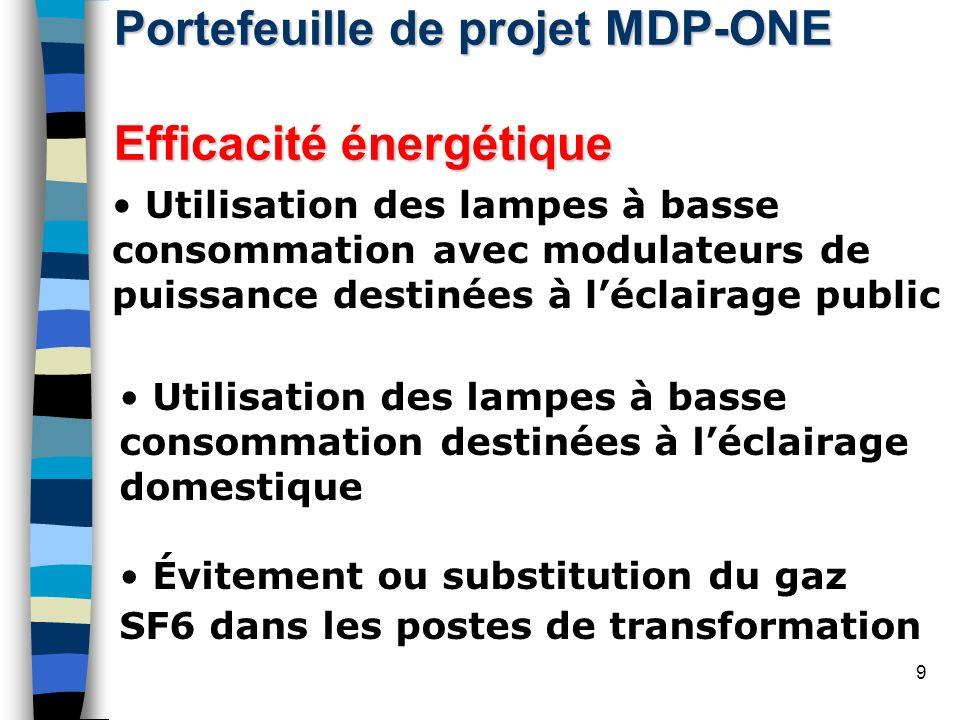 Portefeuille de projet MDP-ONE Efficacité énergétique