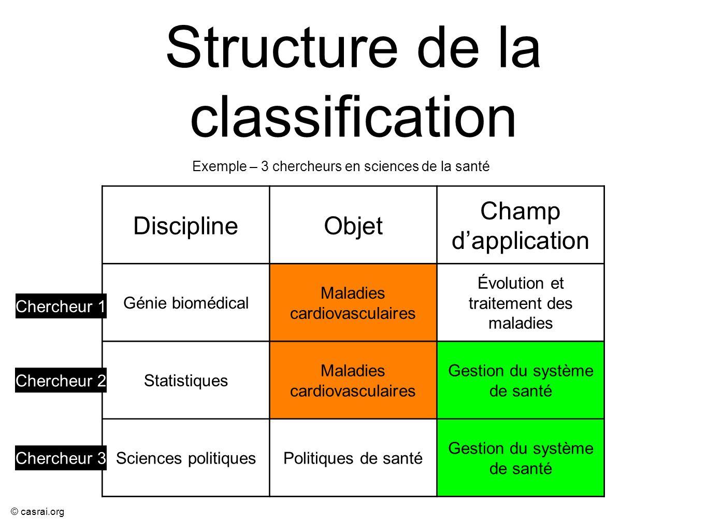 Structure de la classification