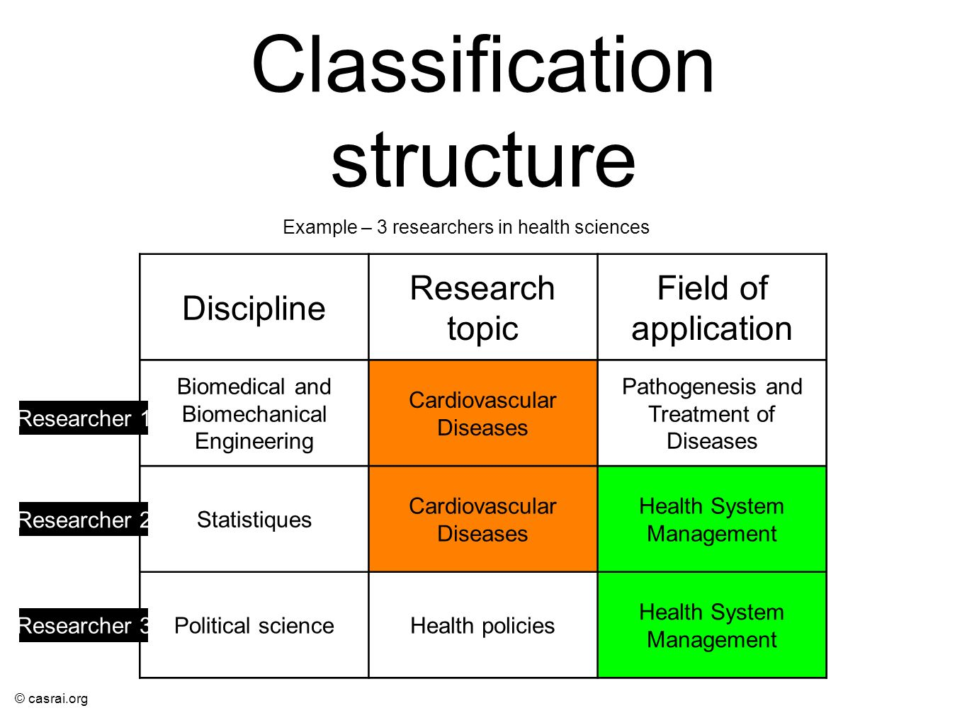 Classification structure
