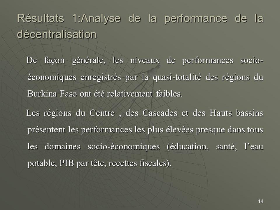Résultats 1:Analyse de la performance de la décentralisation