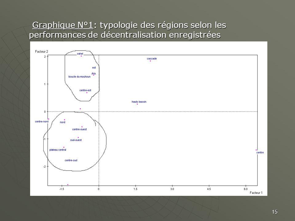 Graphique N°1: typologie des régions selon les performances de décentralisation enregistrées