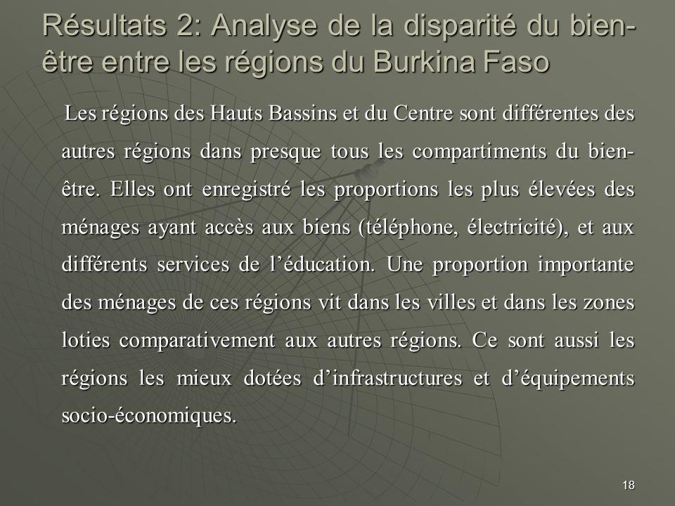Résultats 2: Analyse de la disparité du bien-être entre les régions du Burkina Faso