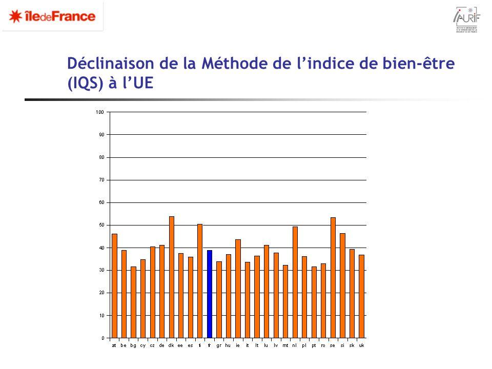 Déclinaison de la Méthode de l'indice de bien-être (IQS) à l'UE