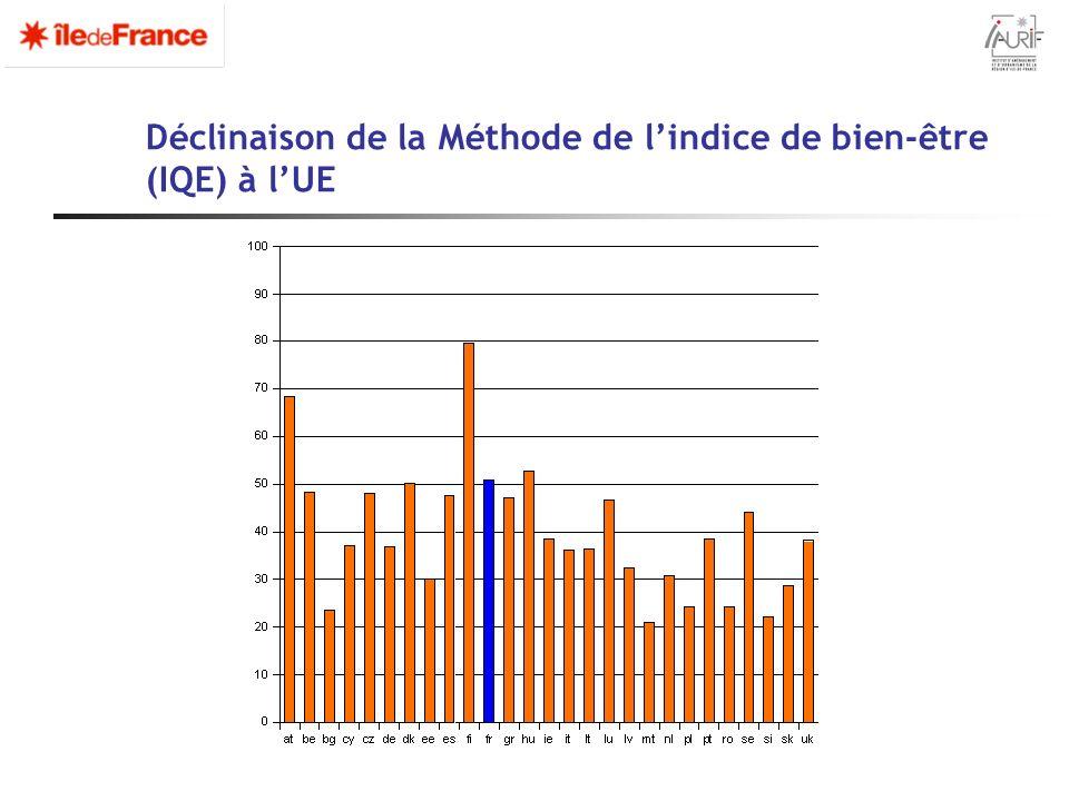 Déclinaison de la Méthode de l'indice de bien-être (IQE) à l'UE