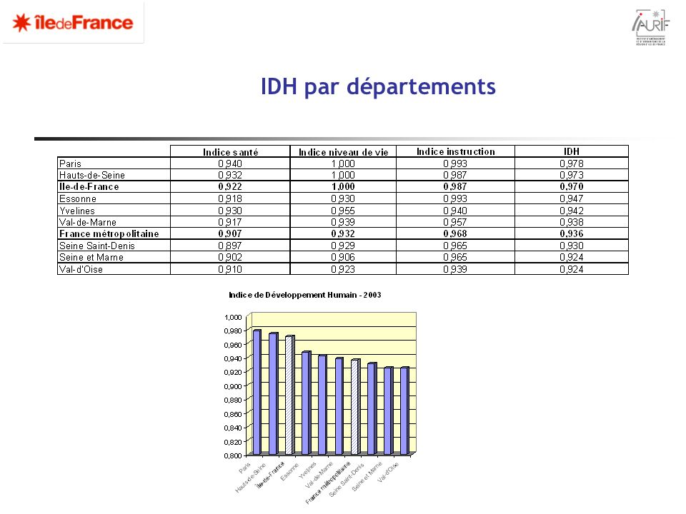 IDH par départements