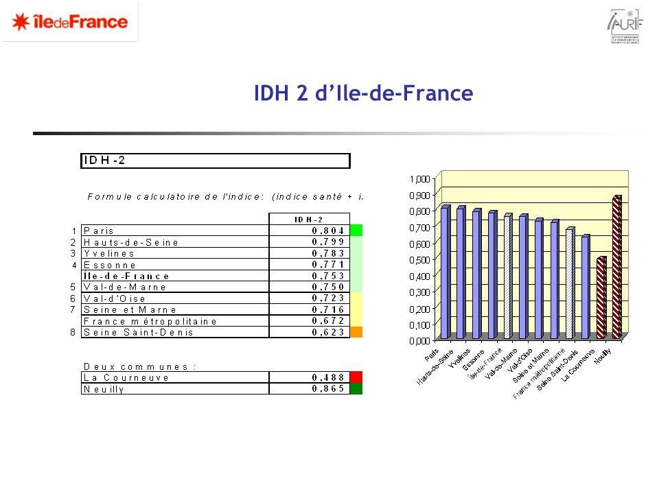 IDH 2 d'Ile-de-France