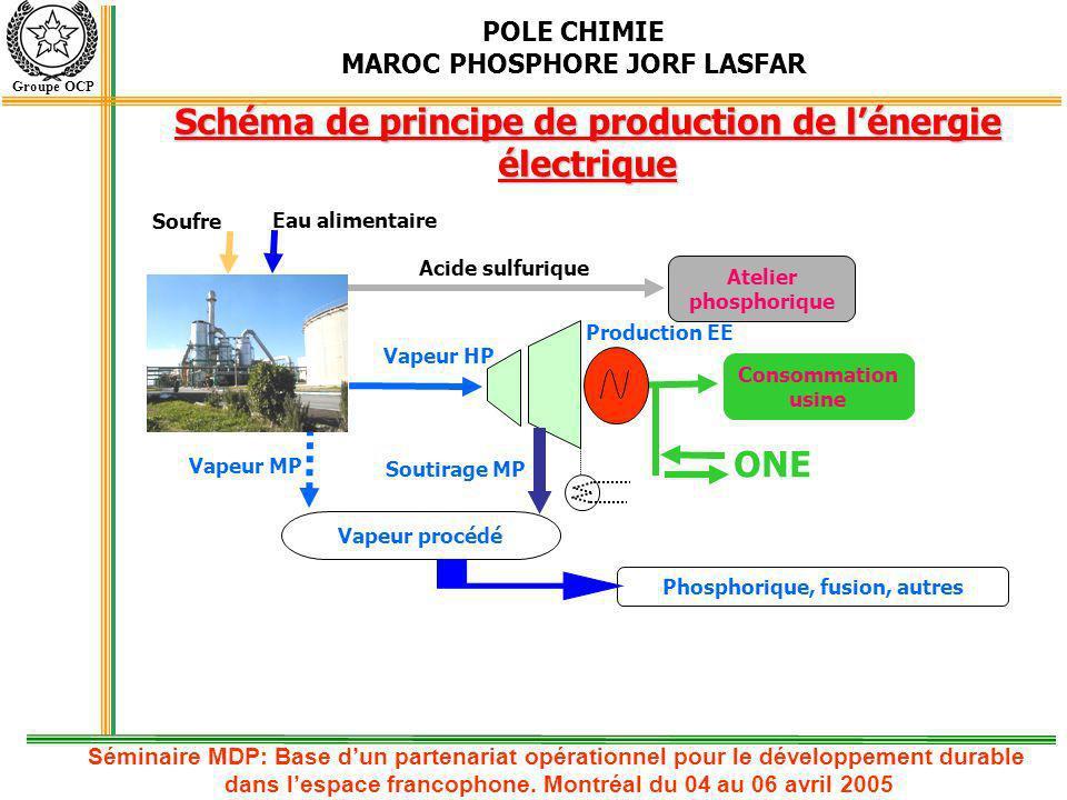 Schéma de principe de production de l'énergie électrique ONE