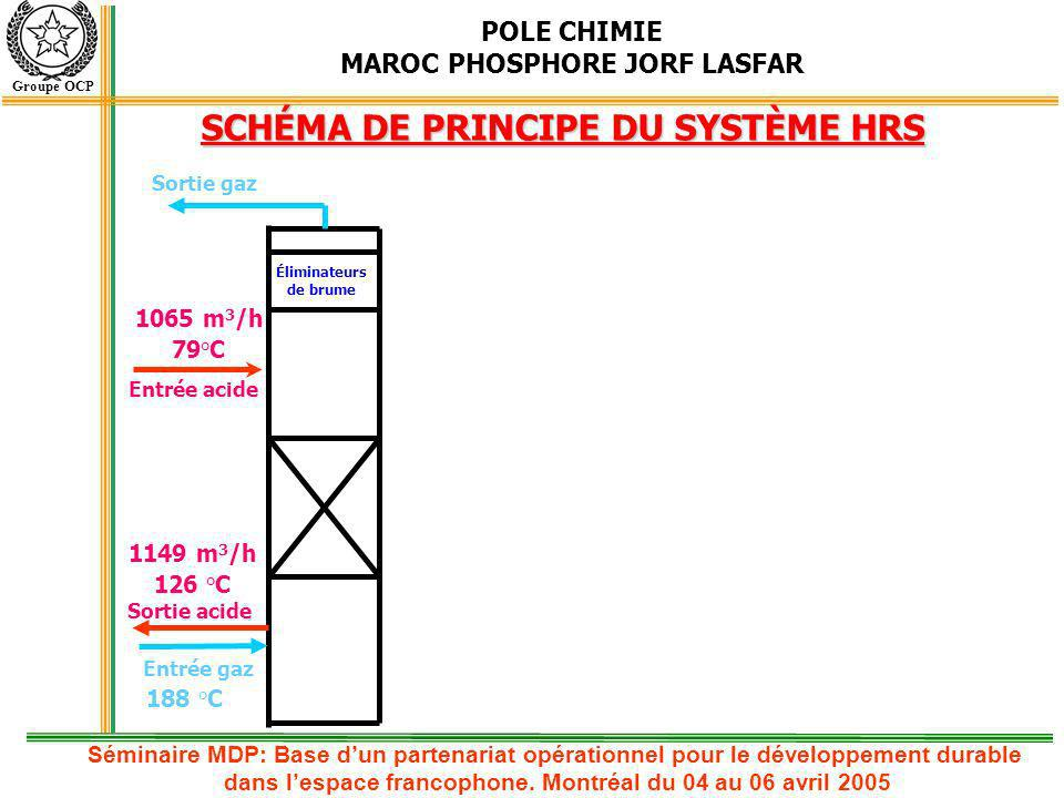SCHÉMA DE PRINCIPE DU SYSTÈME HRS