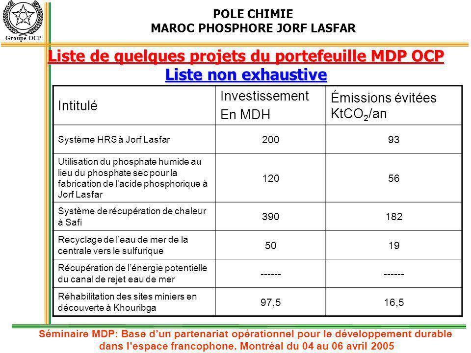 Liste de quelques projets du portefeuille MDP OCP Liste non exhaustive