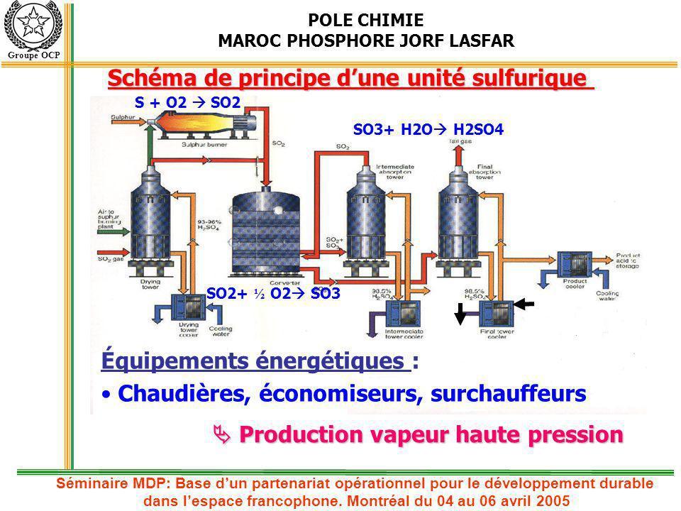 Schéma de principe d'une unité sulfurique