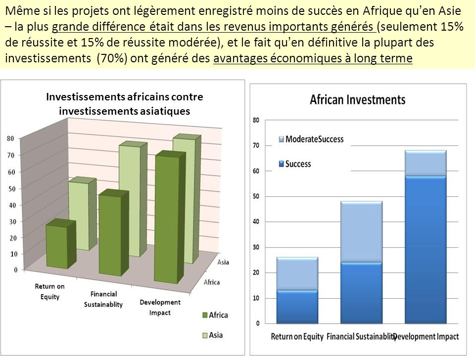 Investissements africains contre investissements asiatiques