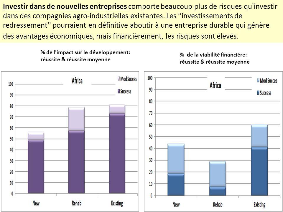 % de la viabilité financière: réussite & réussite moyenne