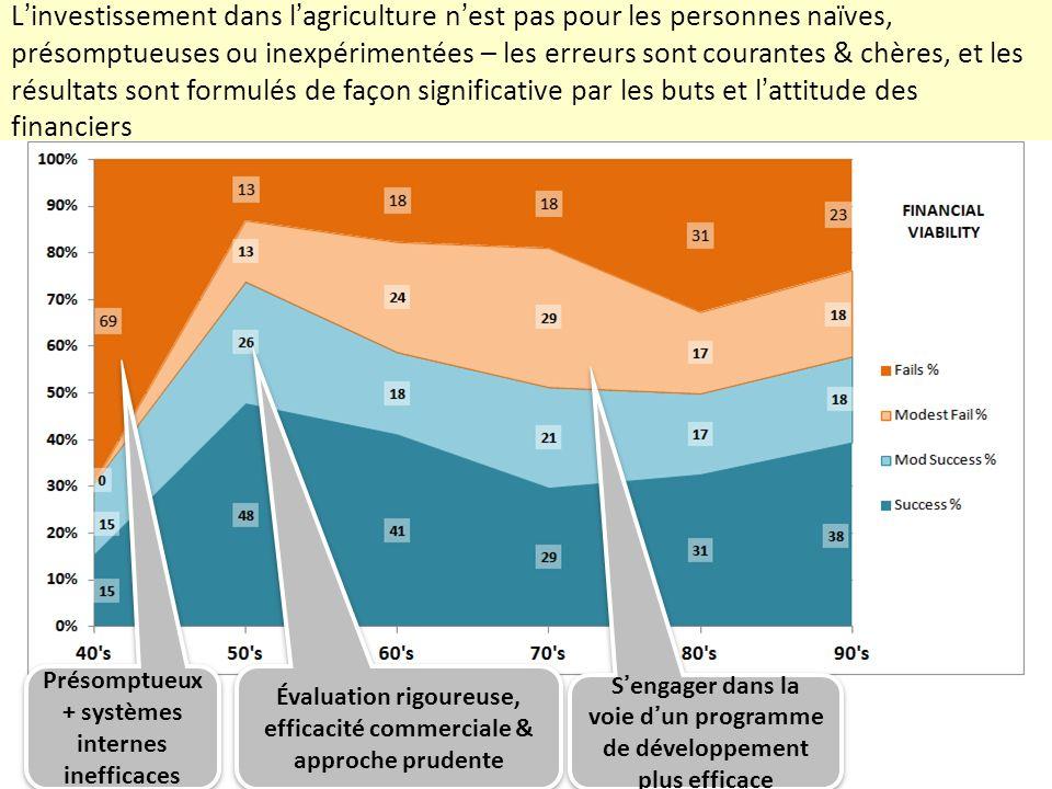 L'investissement dans l'agriculture n'est pas pour les personnes naïves, présomptueuses ou inexpérimentées – les erreurs sont courantes & chères, et les résultats sont formulés de façon significative par les buts et l'attitude des financiers