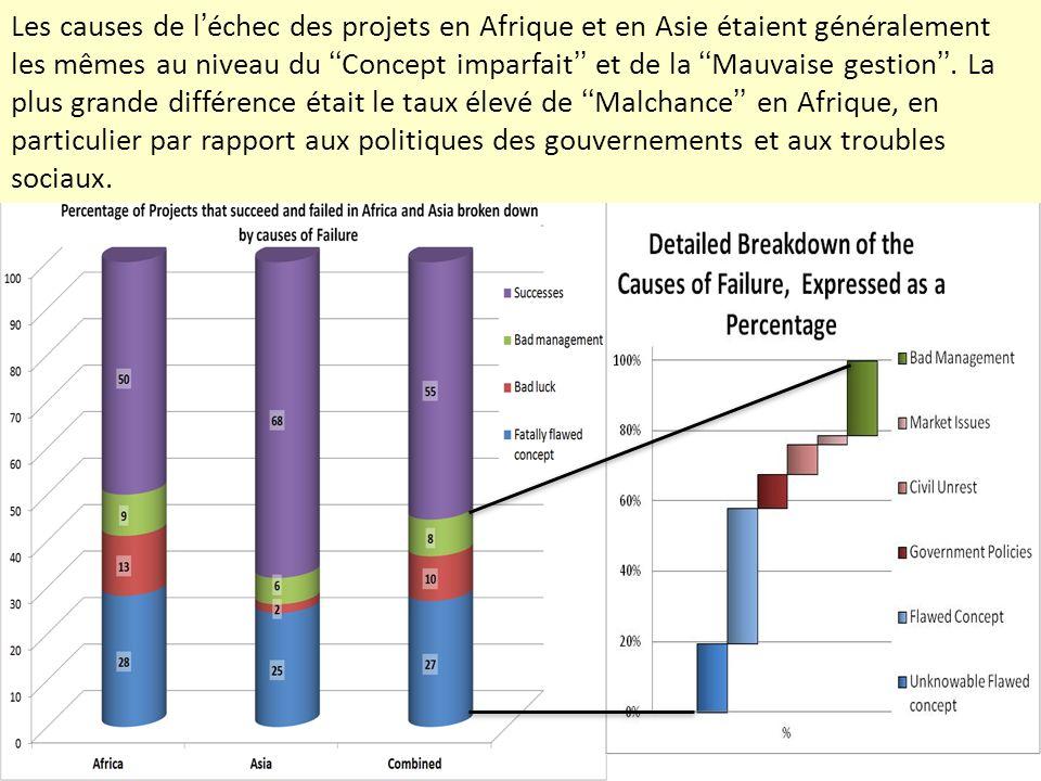 Les causes de l'échec des projets en Afrique et en Asie étaient généralement les mêmes au niveau du ''Concept imparfait'' et de la ''Mauvaise gestion''.