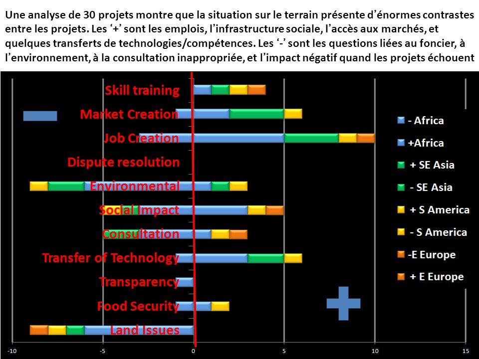 Une analyse de 30 projets montre que la situation sur le terrain présente d'énormes contrastes entre les projets.