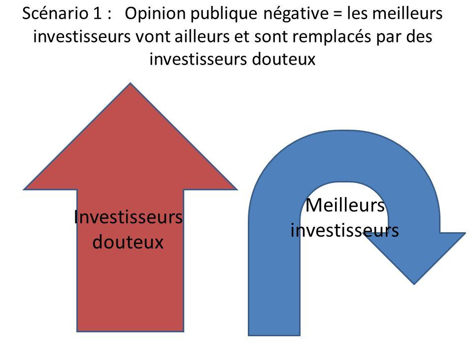 Meilleurs investisseurs Investisseurs douteux