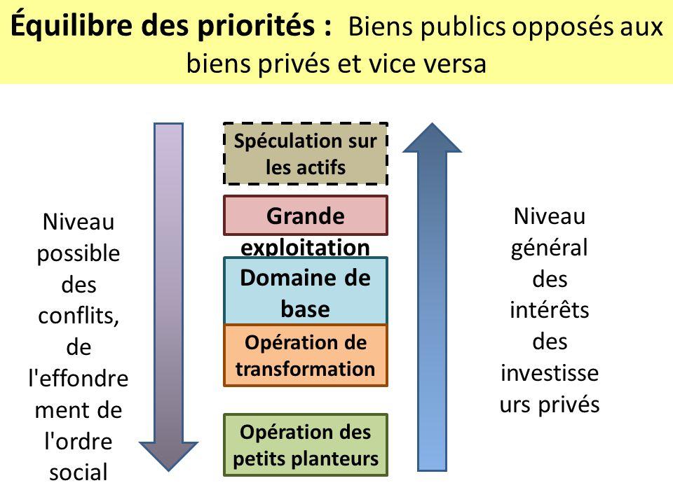 Équilibre des priorités : Biens publics opposés aux biens privés et vice versa