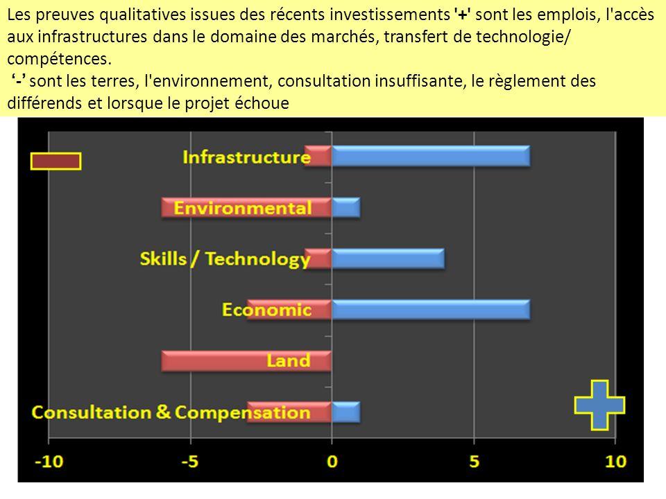 Les preuves qualitatives issues des récents investissements + sont les emplois, l accès aux infrastructures dans le domaine des marchés, transfert de technologie/ compétences.