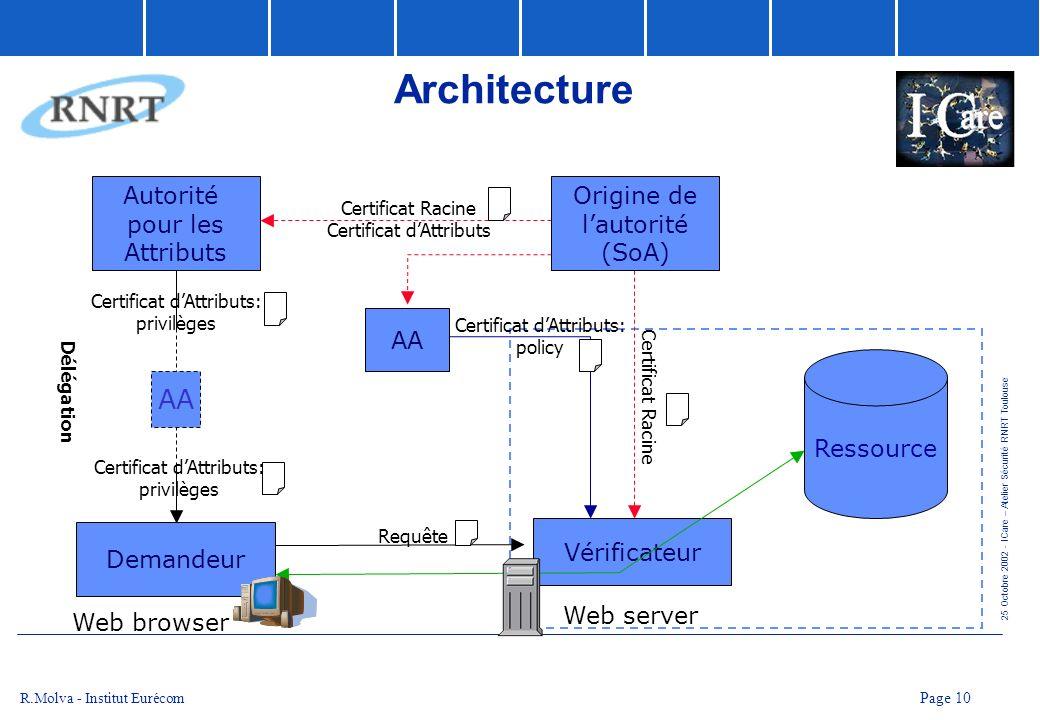 Architecture AA Autorité pour les Attributs Origine de l'autorité