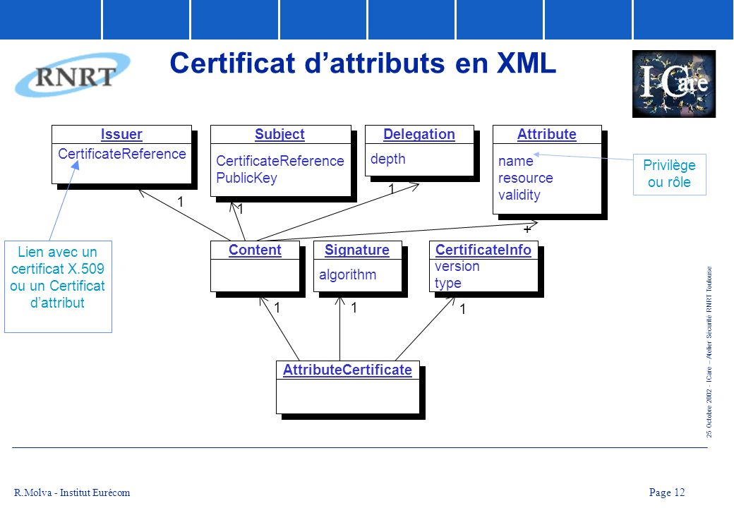 Certificat d'attributs en XML