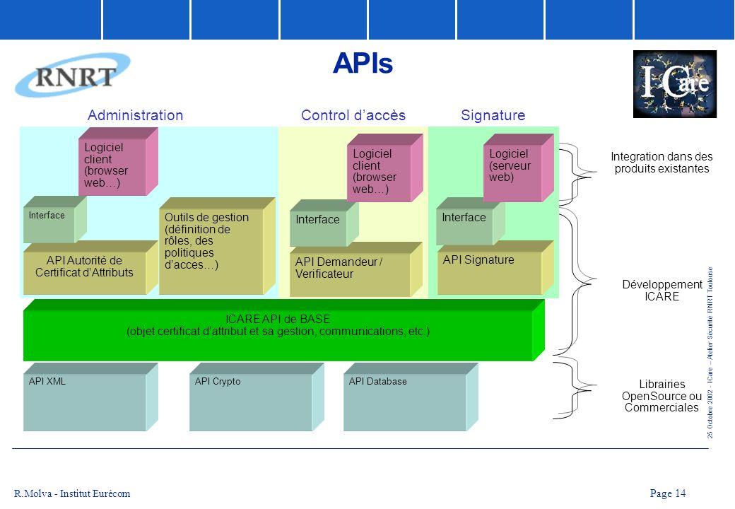 APIs Administration Control d'accès Signature