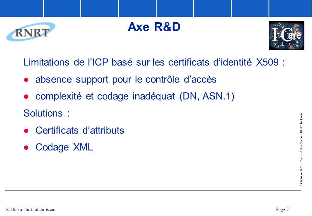 Axe R&D Limitations de l'ICP basé sur les certificats d'identité X509 : absence support pour le contrôle d'accès.